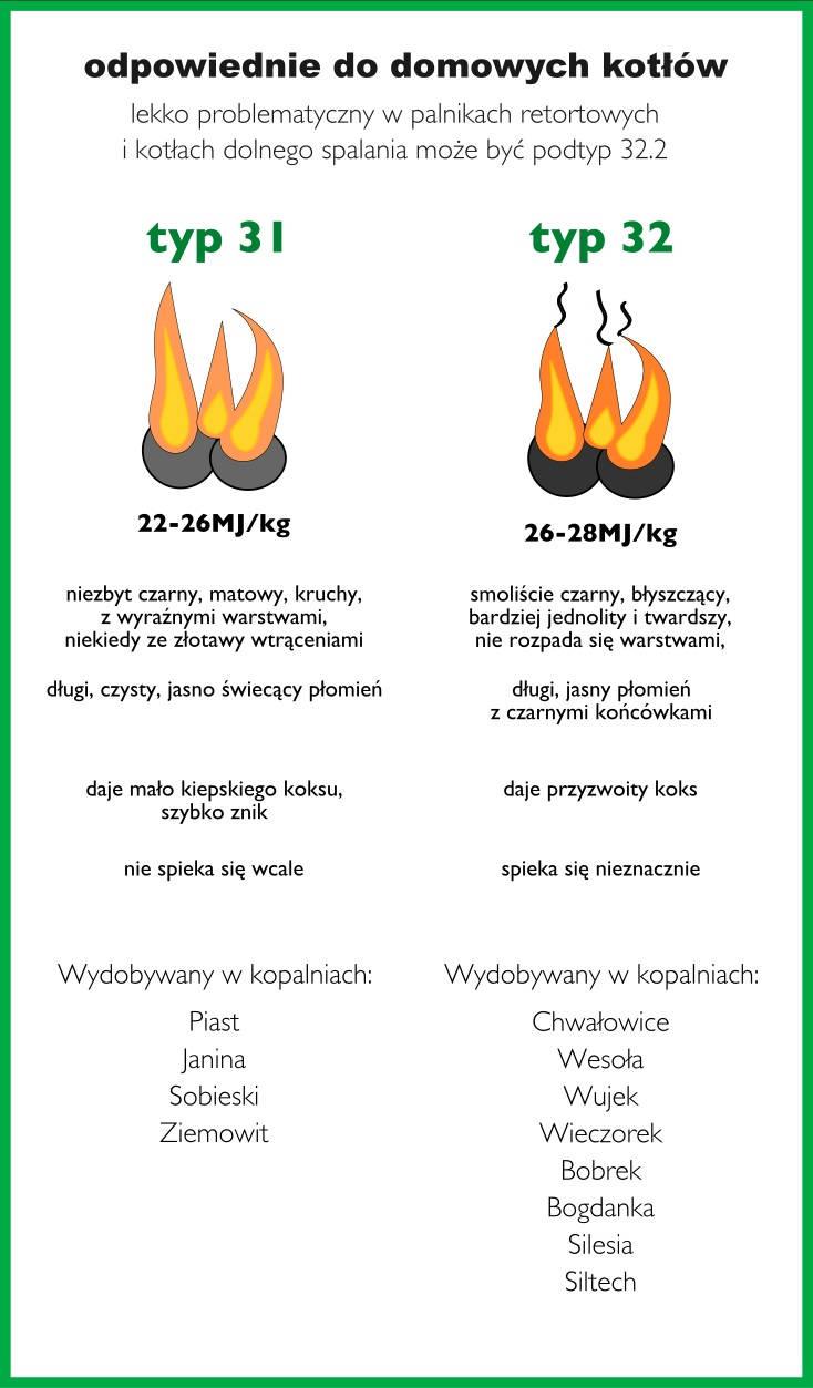 typy węgla odpowiednie do kotłów domowych